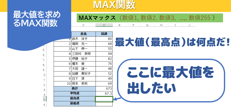 MAX関数の使い方画像