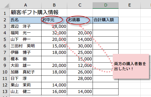 COUNTIFS関数(カウントイフス関数)で複数の条件に合うデータ数を返す~Excel関数技