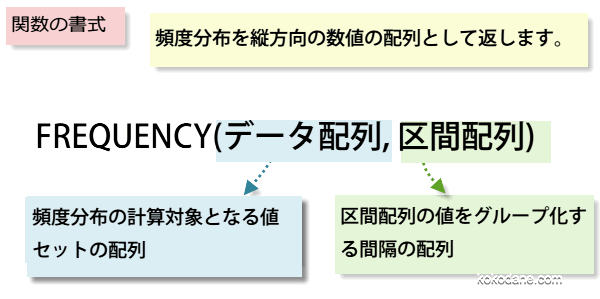 FREQUENCY関数書式