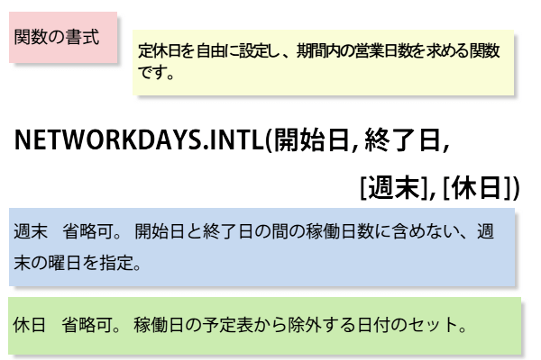 NETWORKDAYS.INTL関数の書式