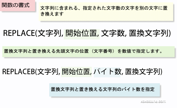 REPLACE関数の書式