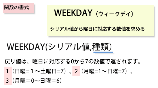 WEEKDAYの書式の画像