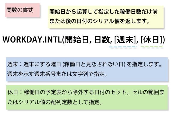 WORKDAY.INTL関数の書式