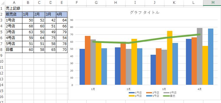 重ねる 棒グラフ グラフ を と 折れ線