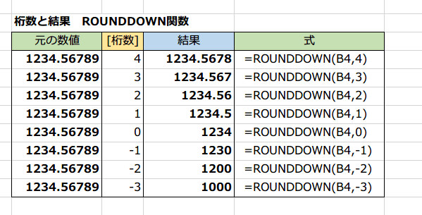 ROUNDDOWN関数5
