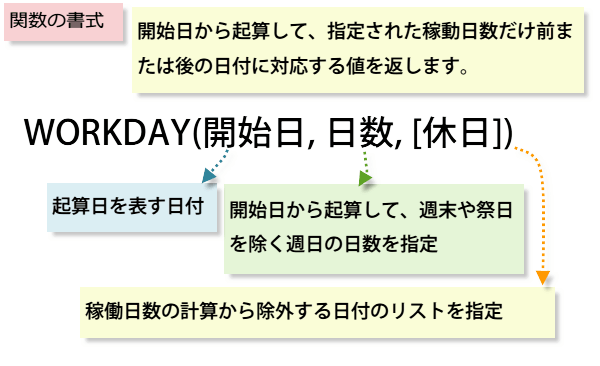 WORKDAY関数の書式と引数の説明の画像